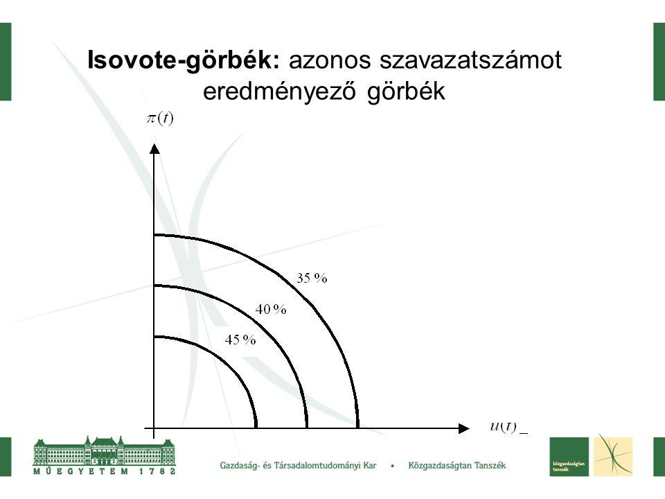 Isovote-görbék: azonos szavazatszámot eredményező görbék