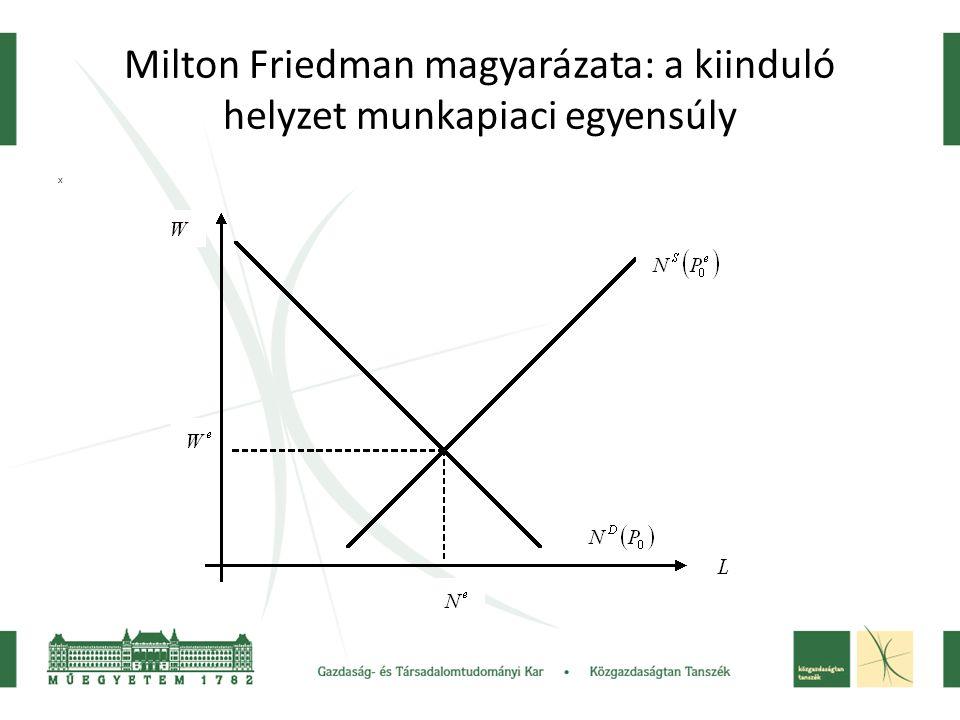 Milton Friedman magyarázata: a kiinduló helyzet munkapiaci egyensúly