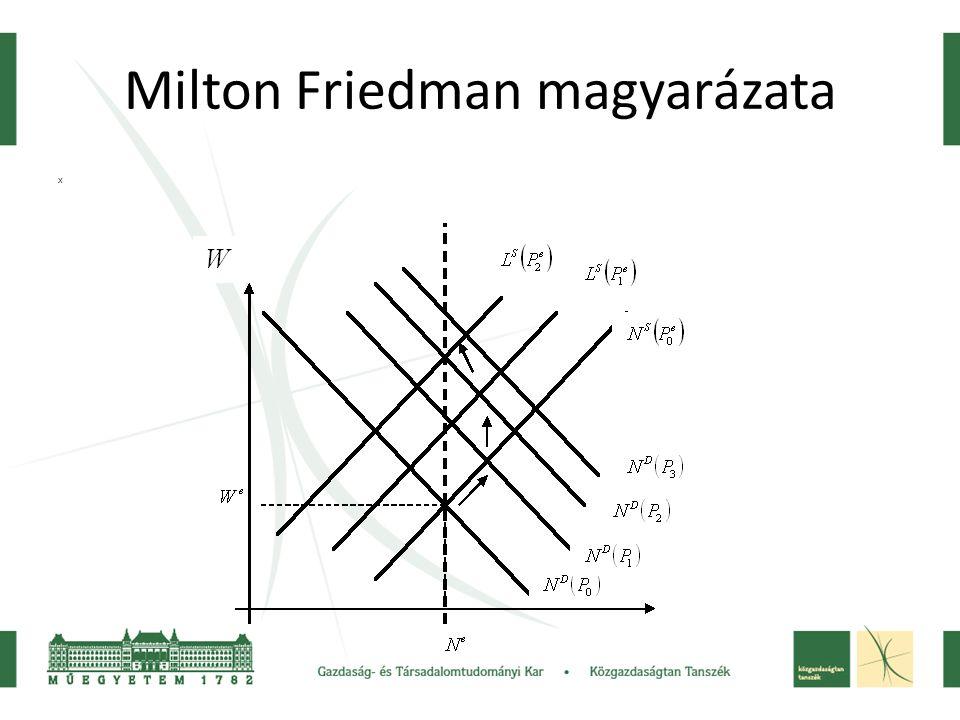 Milton Friedman magyarázata