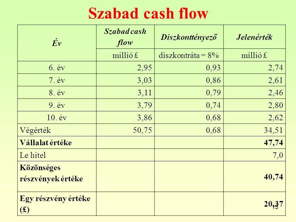 Szabad cash flow Év Szabad cash flow Diszkonttényező Jelenérték