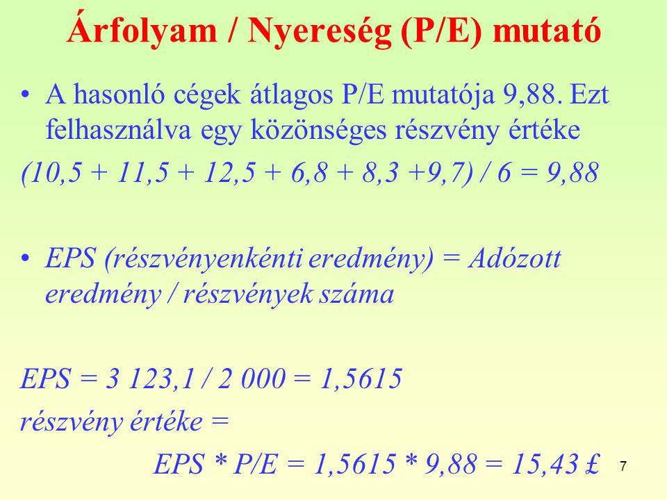 Árfolyam / Nyereség (P/E) mutató