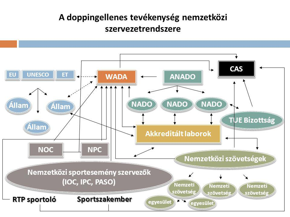 A doppingellenes tevékenység nemzetközi szervezetrendszere