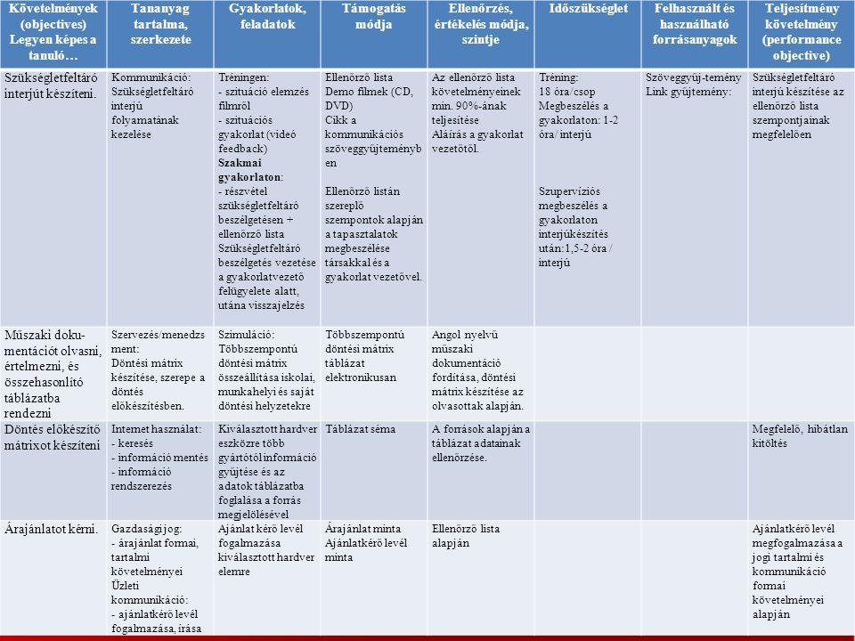Követelmények (objectives) Legyen képes a tanuló…