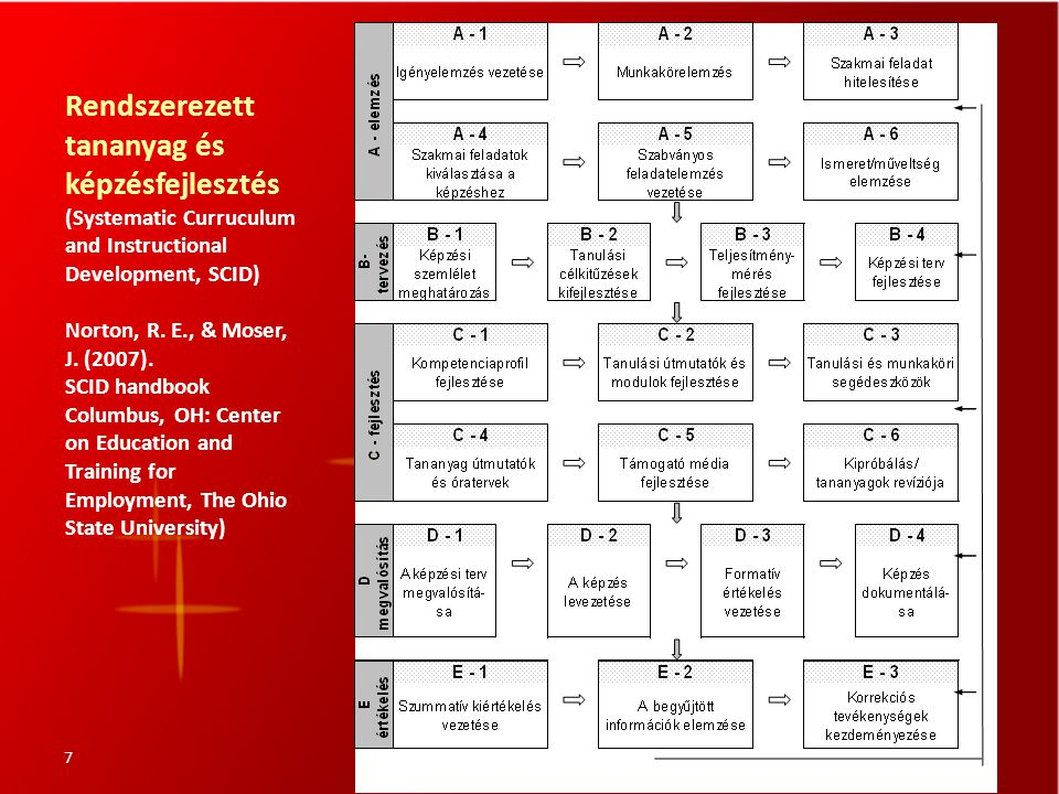 Rendszerezett tananyag és képzésfejlesztés (Systematic Curruculum and Instructional Development, SCID) Norton, R.