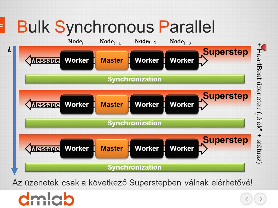 Bulk Synchronous Parallel
