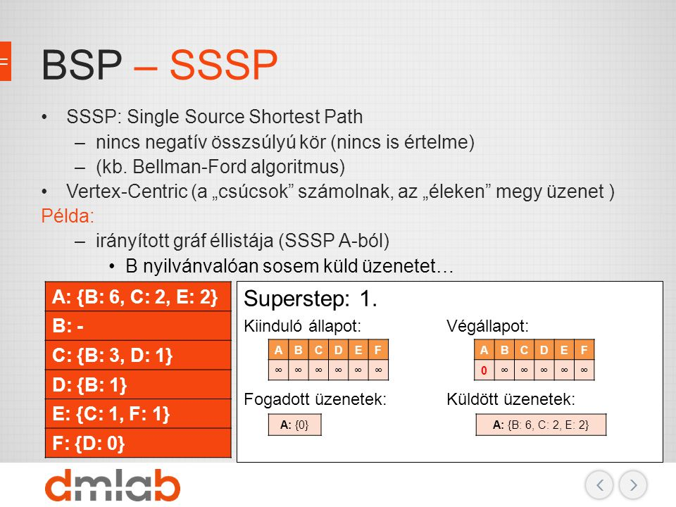 BSP – SSSP Superstep: 1. SSSP: Single Source Shortest Path
