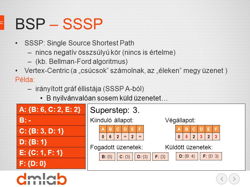 BSP – SSSP Superstep: 3. SSSP: Single Source Shortest Path
