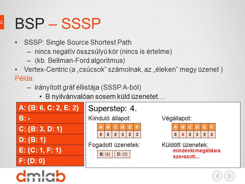 BSP – SSSP Superstep: 4. SSSP: Single Source Shortest Path