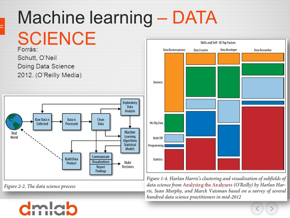 Machine learning – DATA SCIENCE