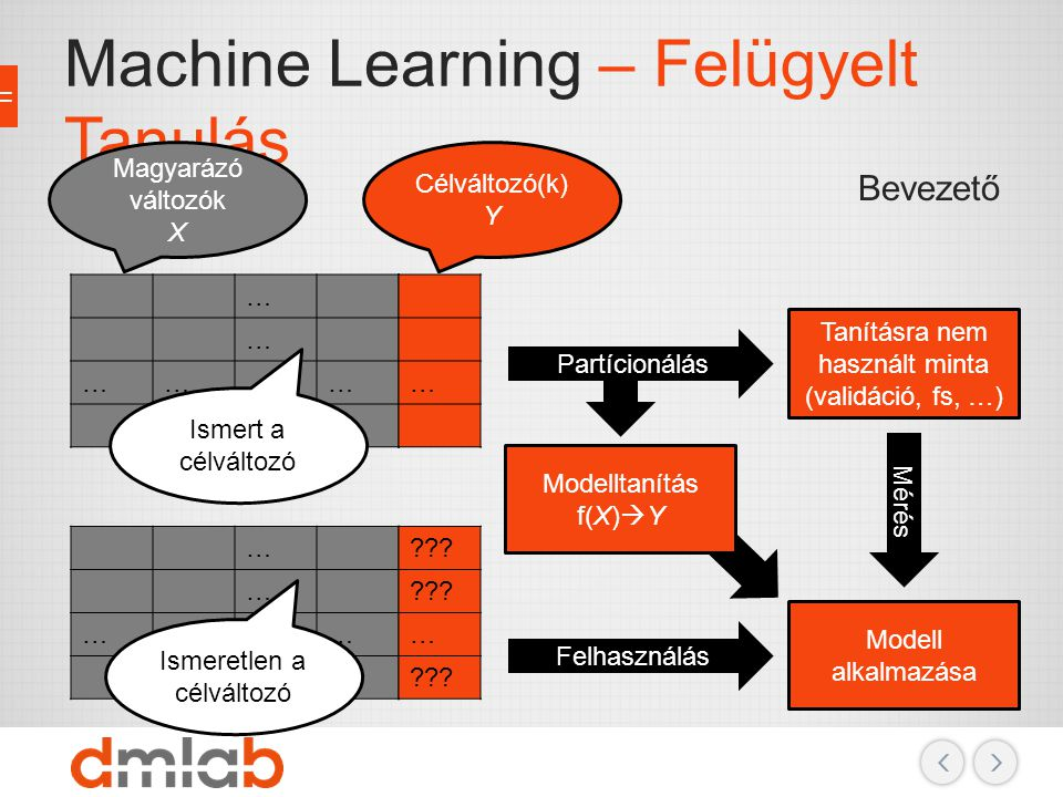 Machine Learning – Felügyelt Tanulás