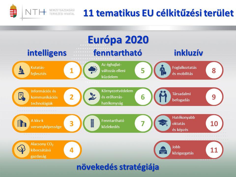 11 tematikus EU célkitűzési terület