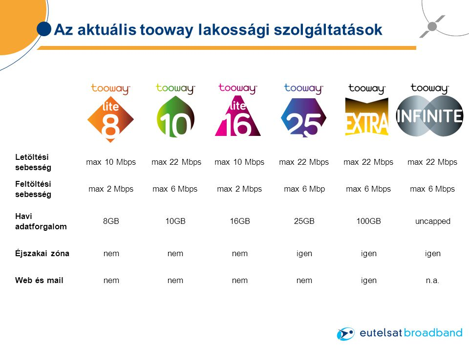 Az aktuális tooway lakossági szolgáltatások