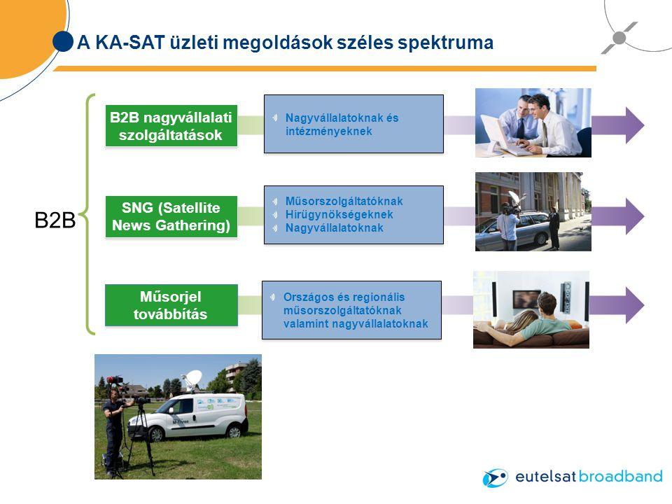 A KA-SAT üzleti megoldások széles spektruma