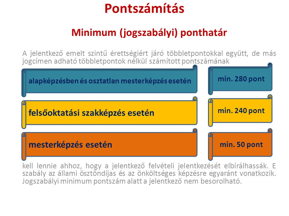 Minimum (jogszabályi) ponthatár