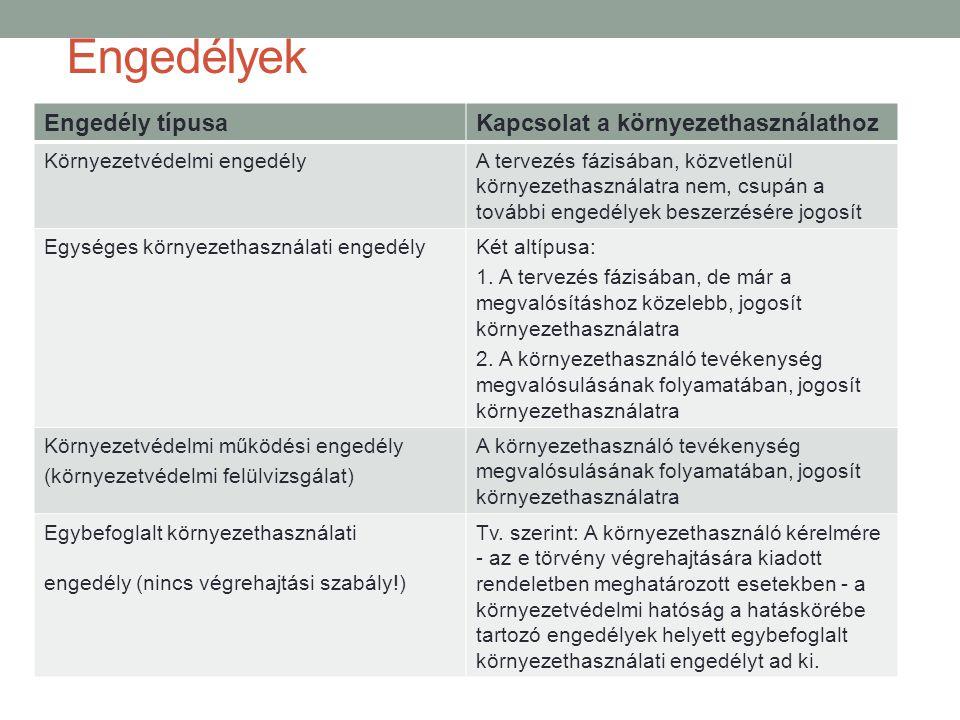 Engedélyek Engedély típusa Kapcsolat a környezethasználathoz