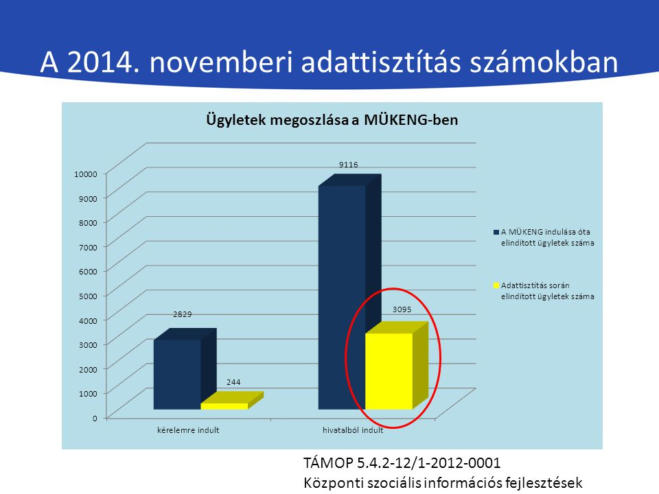 A 2014. novemberi adattisztítás számokban