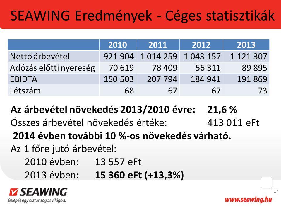 SEAWING Eredmények - Céges statisztikák
