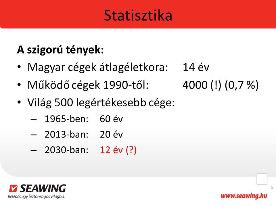 Statisztika A szigorú tények: Magyar cégek átlagéletkora: 14 év