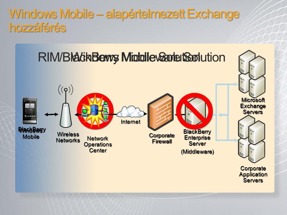 Windows Mobile – alapértelmezett Exchange hozzáférés