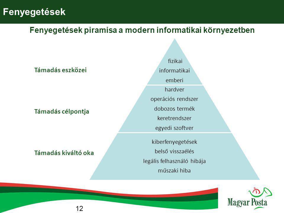 Fenyegetések piramisa a modern informatikai környezetben