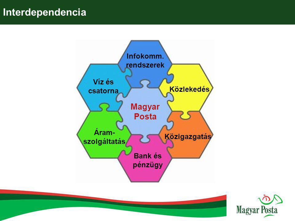 Interdependencia Magyar Posta Infokomm. rendszerek Víz és csatorna