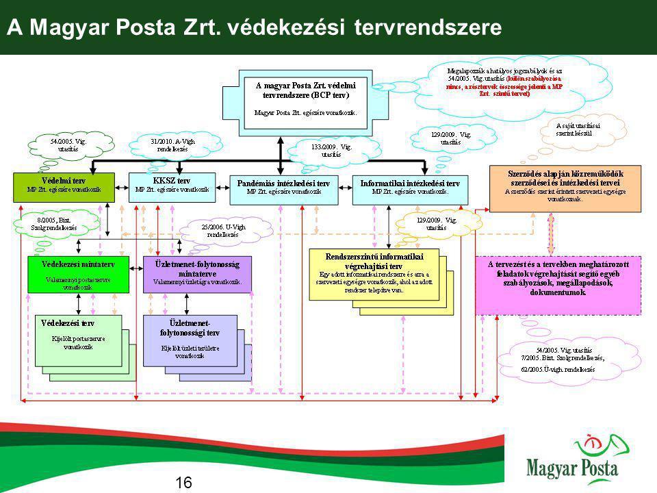 A Magyar Posta Zrt. védekezési tervrendszere