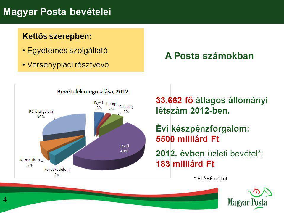 Magyar Posta bevételei