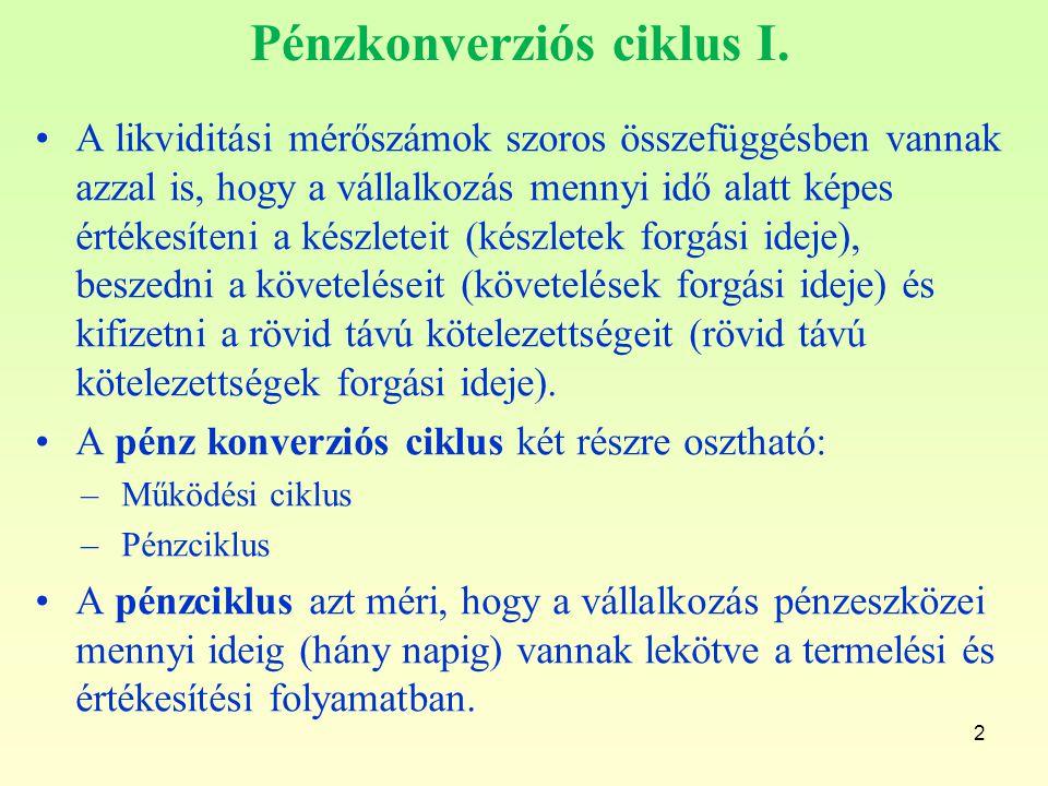Pénzkonverziós ciklus I.