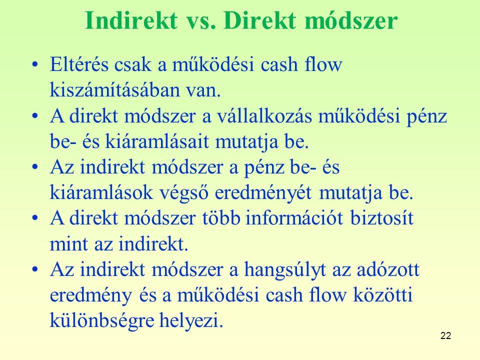 Indirekt vs. Direkt módszer