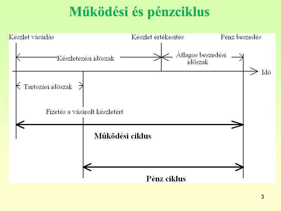 Működési és pénzciklus