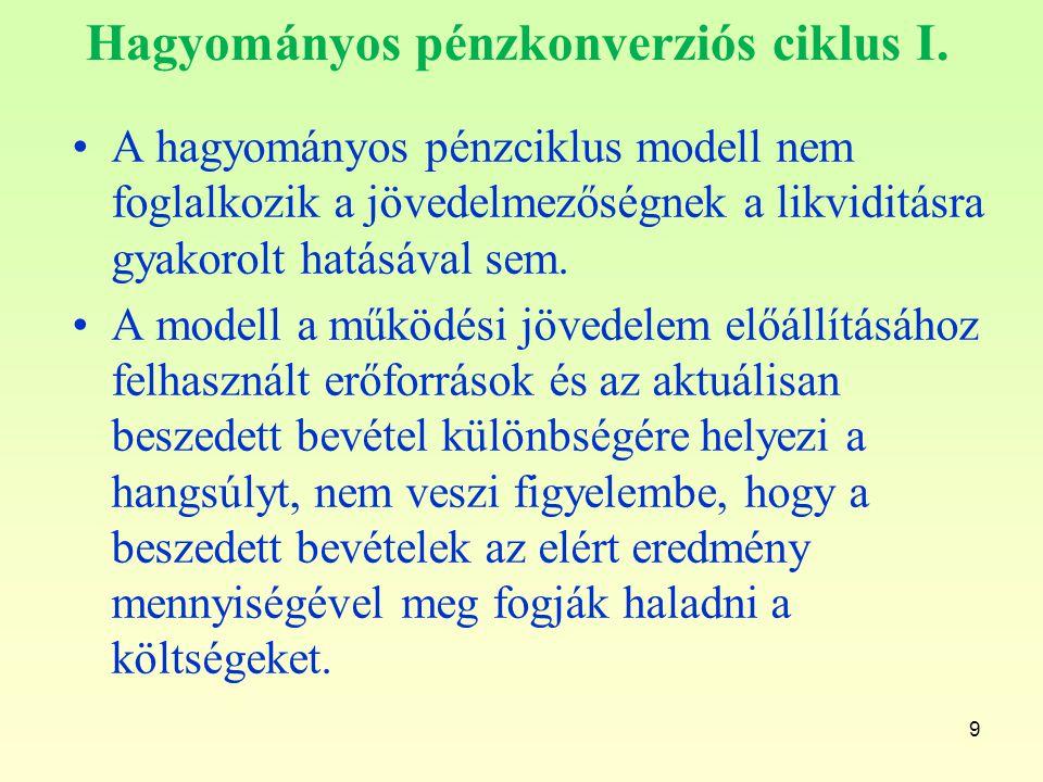 Hagyományos pénzkonverziós ciklus I.