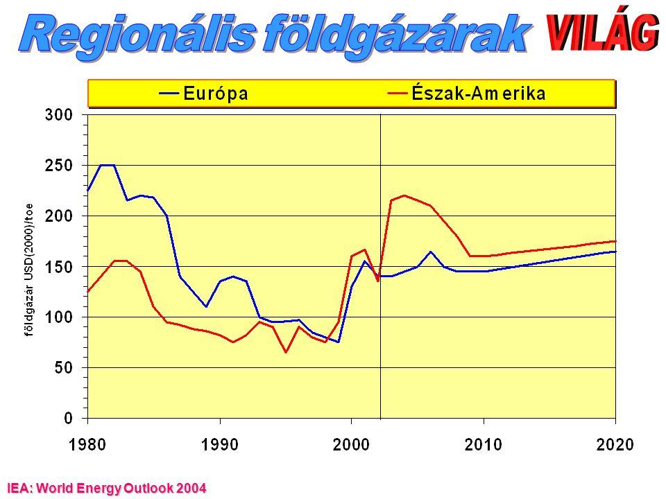Regionális földgázárak