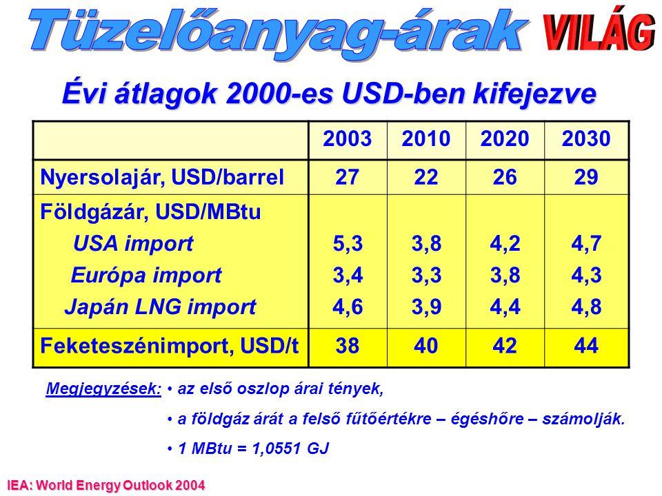Évi átlagok 2000-es USD-ben kifejezve