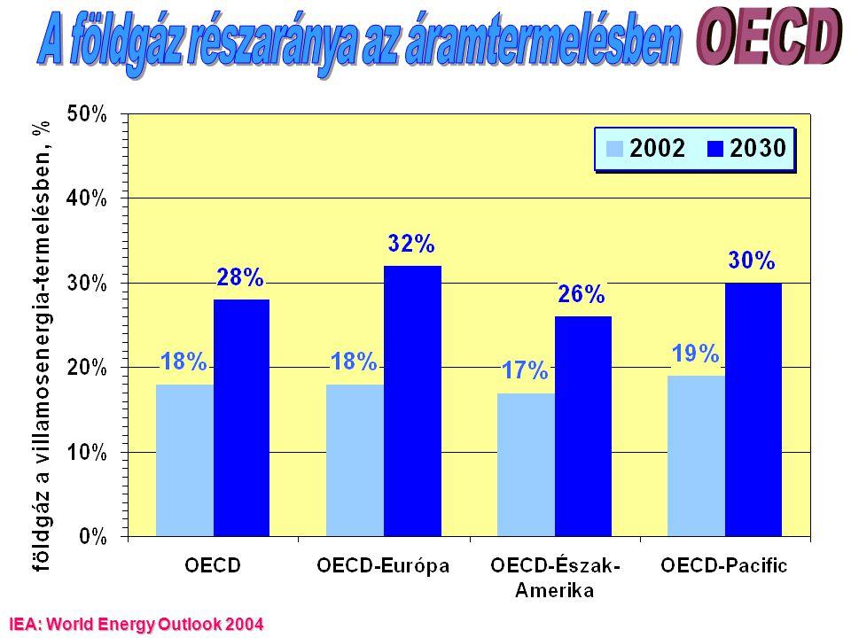 A földgáz részaránya az áramtermelésben