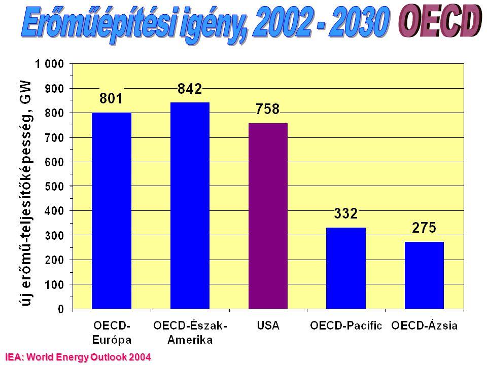 Erőműépítési igény, 2002 - 2030 OECD IEA: World Energy Outlook 2004