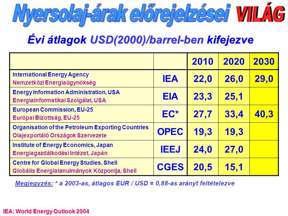 Évi átlagok USD(2000)/barrel-ben kifejezve