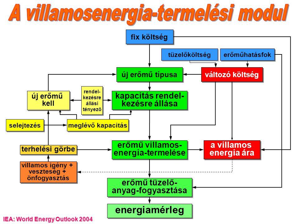 A villamosenergia-termelési modul