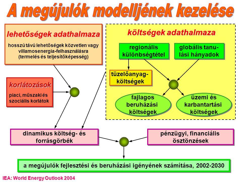 A megújulók modelljének kezelése