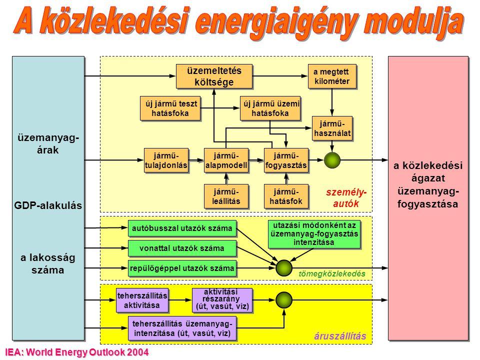 A közlekedési energiaigény modulja