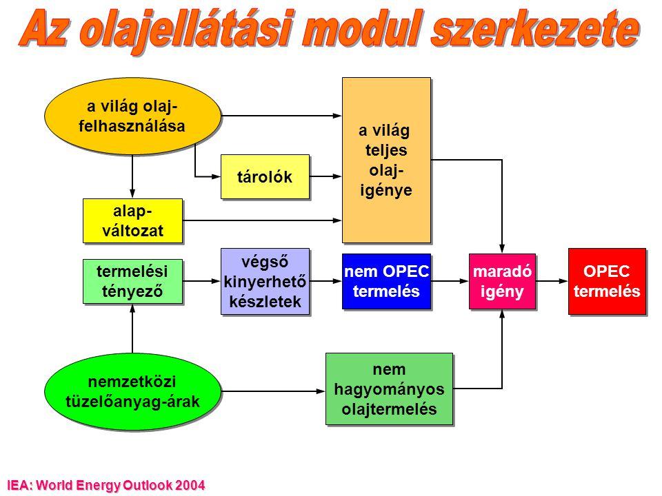 Az olajellátási modul szerkezete