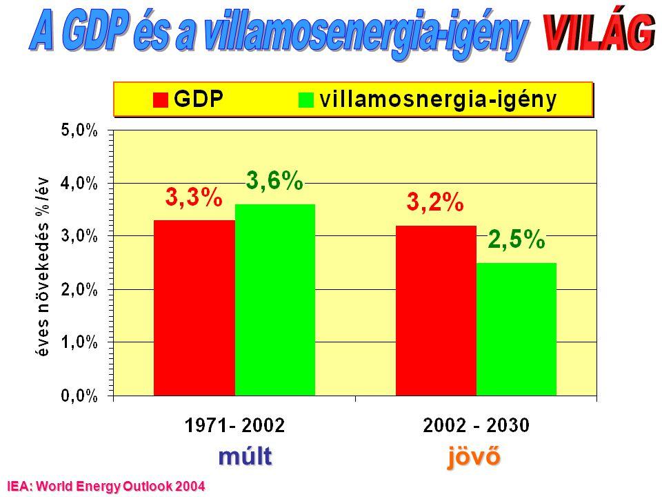 A GDP és a villamosenergia-igény