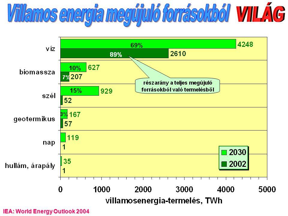 Villamos energia megújuló forrásokból