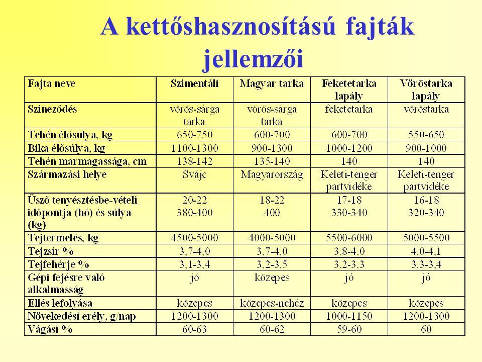 A kettőshasznosítású fajták jellemzői