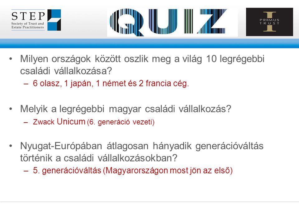 Melyik a legrégebbi magyar családi vállalkozás