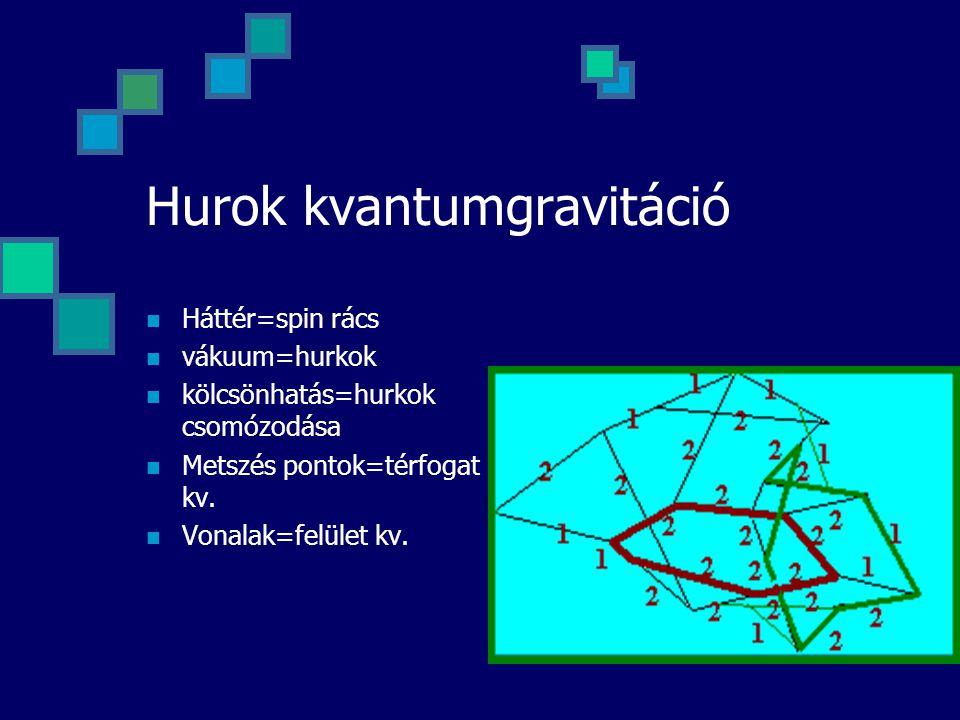 Hurok kvantumgravitáció