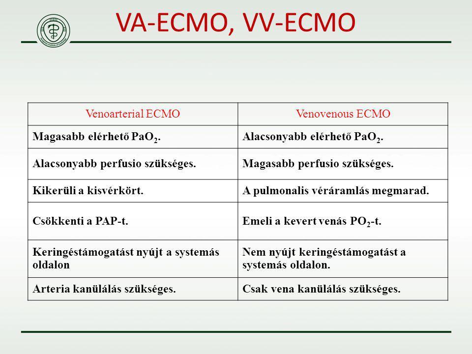 VA-ECMO, VV-ECMO Venoarterial ECMO Venovenous ECMO