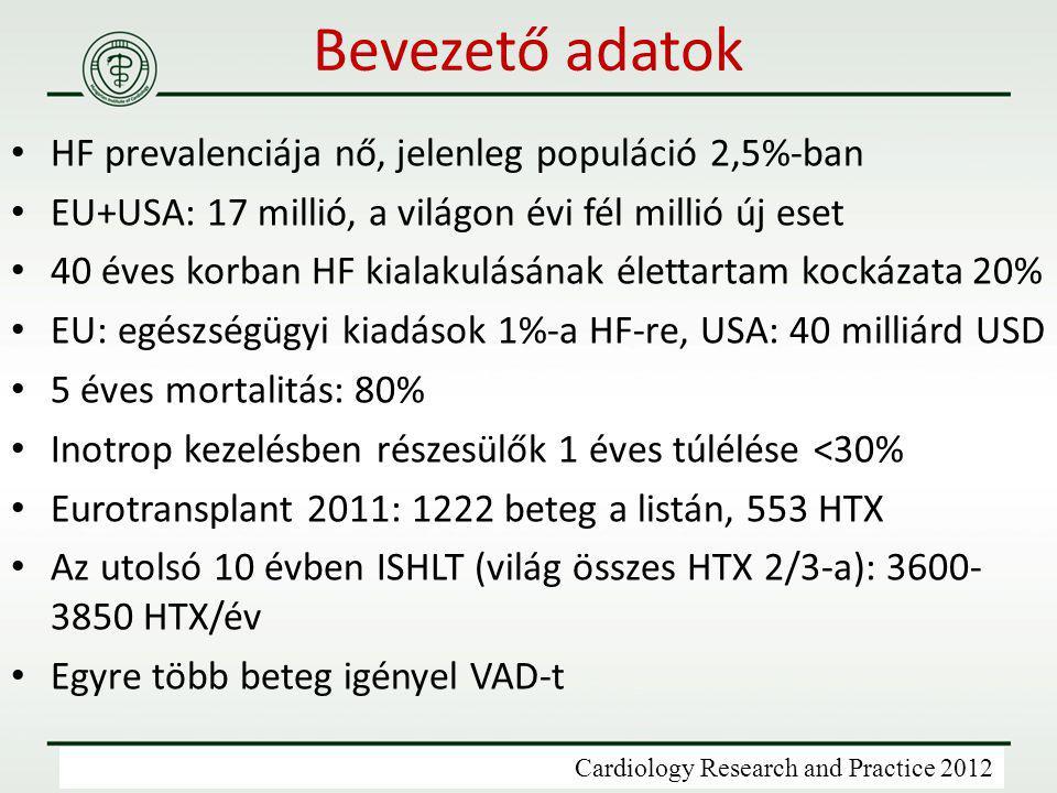 Bevezető adatok HF prevalenciája nő, jelenleg populáció 2,5%-ban