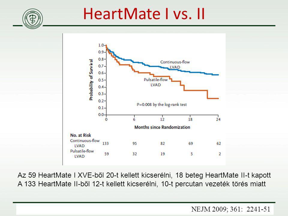 HeartMate I vs. II Az 59 HeartMate I XVE-ből 20-t kellett kicserélni, 18 beteg HeartMate II-t kapott.