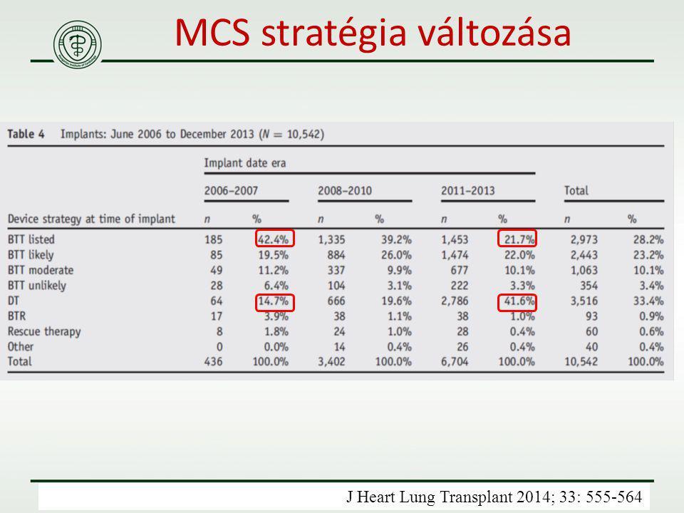 MCS stratégia változása