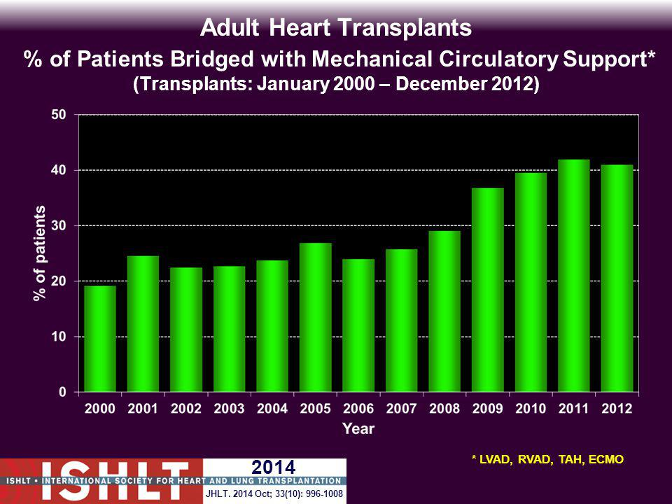 Adult Heart Transplants % of Patients Bridged with Mechanical Circulatory Support* (Transplants: January 2000 – December 2012)